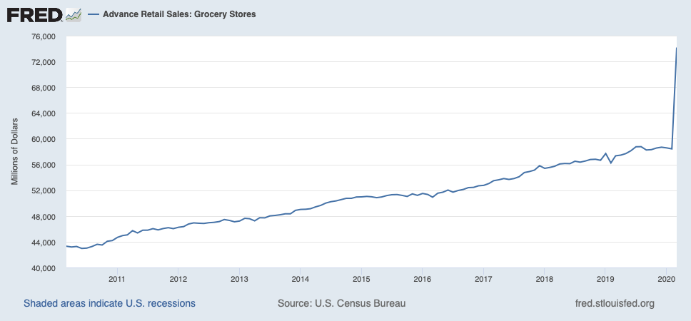 Advanced grocery retail sales
