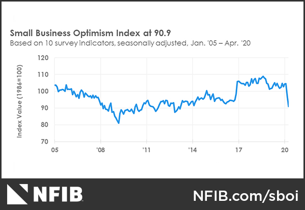 Small Business Optimism Index Graph