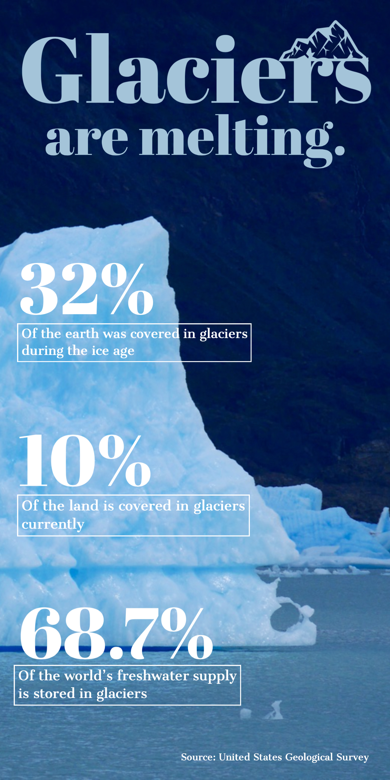 Comer Conference Glaciers Infographic