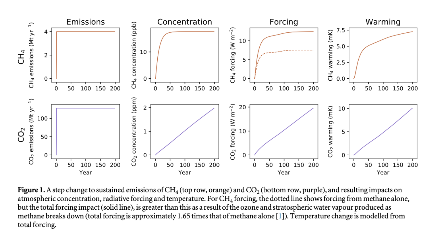 A figure from Lynch's report demonstrates the differing effects of carbon dioxide and methane on warming over time.