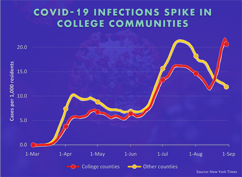 A graph showing coronavirus cases in college towns versus non-college towns