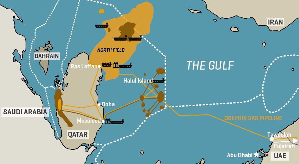 Qatar Key Gas Infrastructure