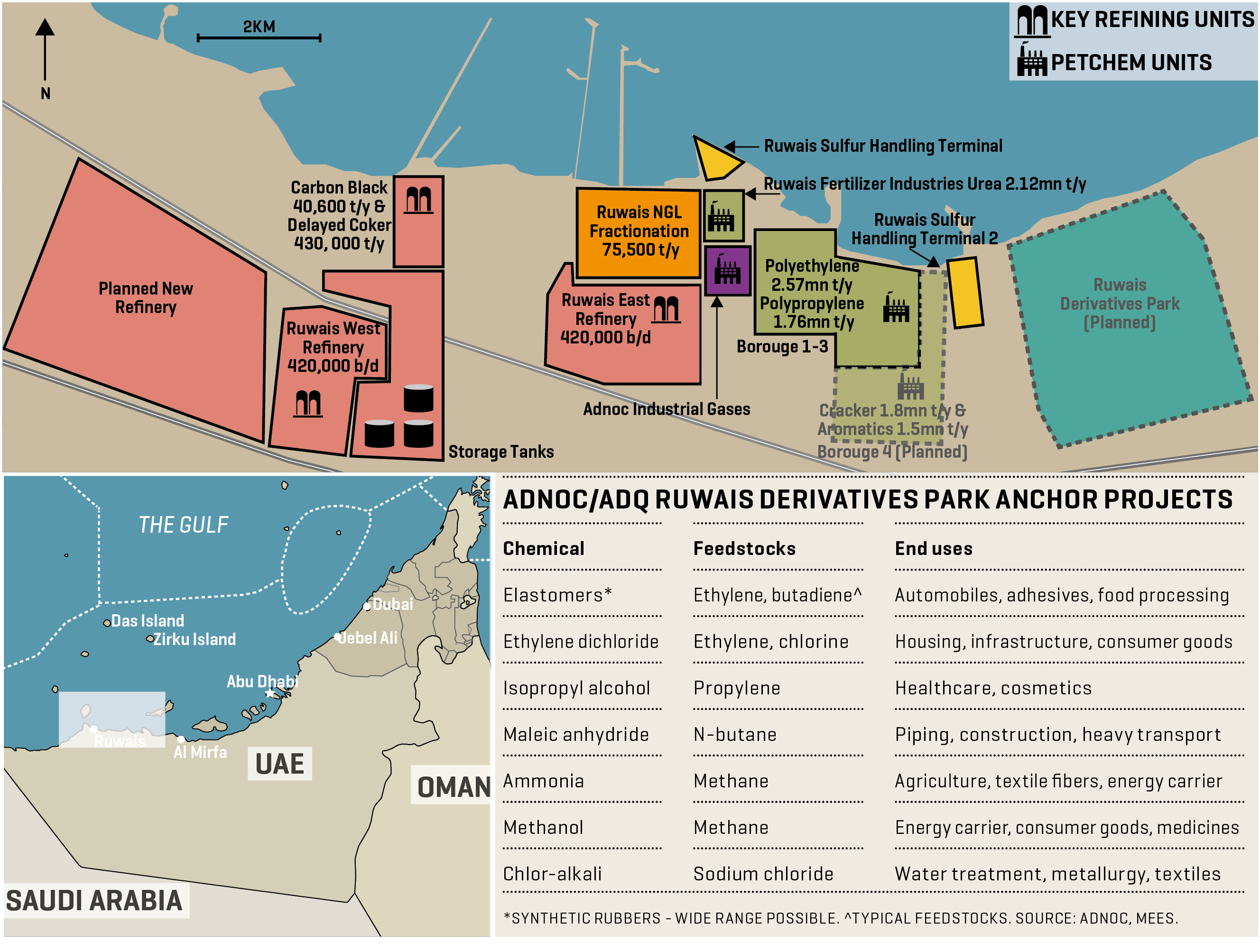 Adnoc Downstream Facilities At Ruwais With Nearby Planned Derivatives Park