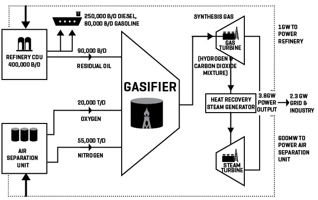 Jazan Integrated Gasification Combined Cycle Power Plant: How It Works