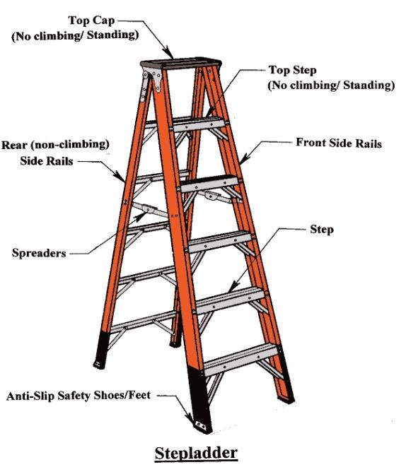 Ladder Safety Training Course Page 152 Internachi