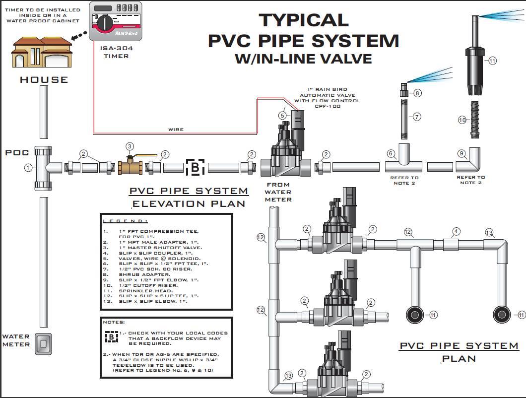 Automatic Sprinkler System Interior Homes