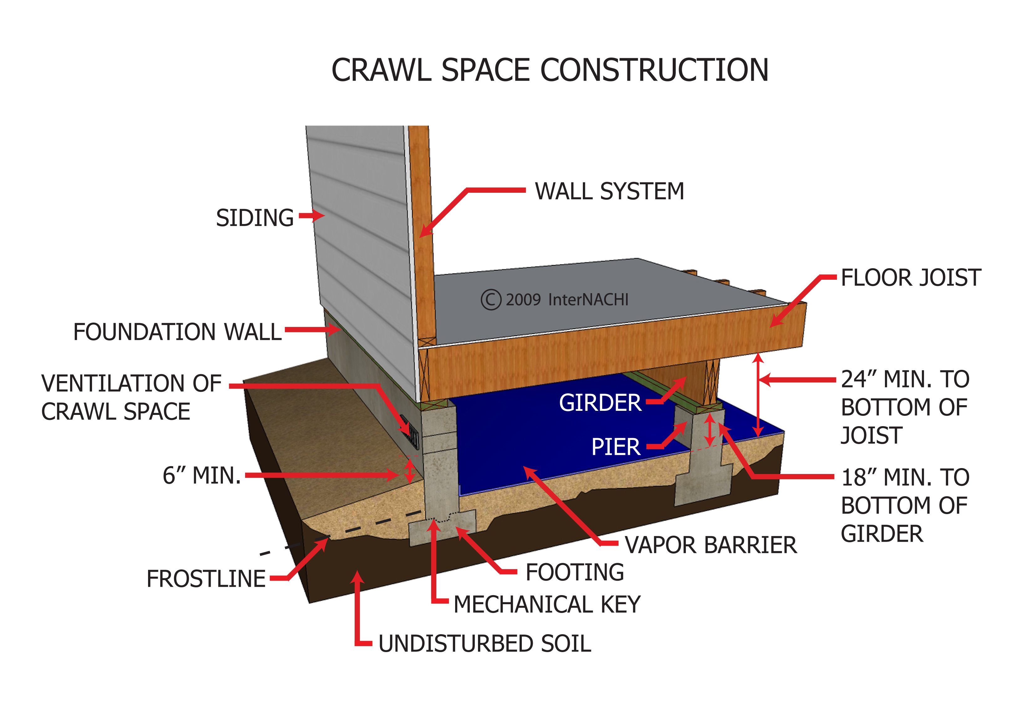 39 structural issues for home inspectors 39 course page 444 for Crawl space house plans