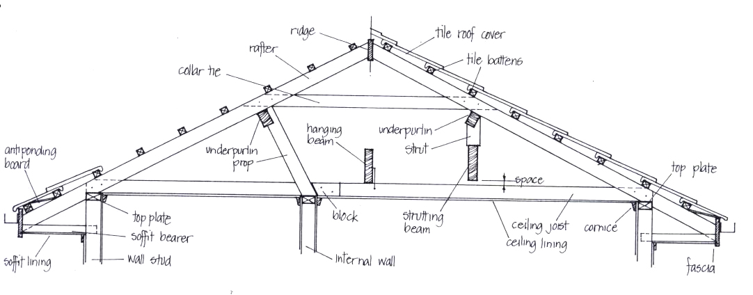 u0026 39 structural issues for home inspectors u0026 39  course