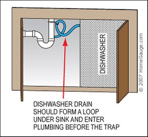 Residential plumbing overview for inspectors course page 791 residential plumbing overview for inspectors course sciox Image collections