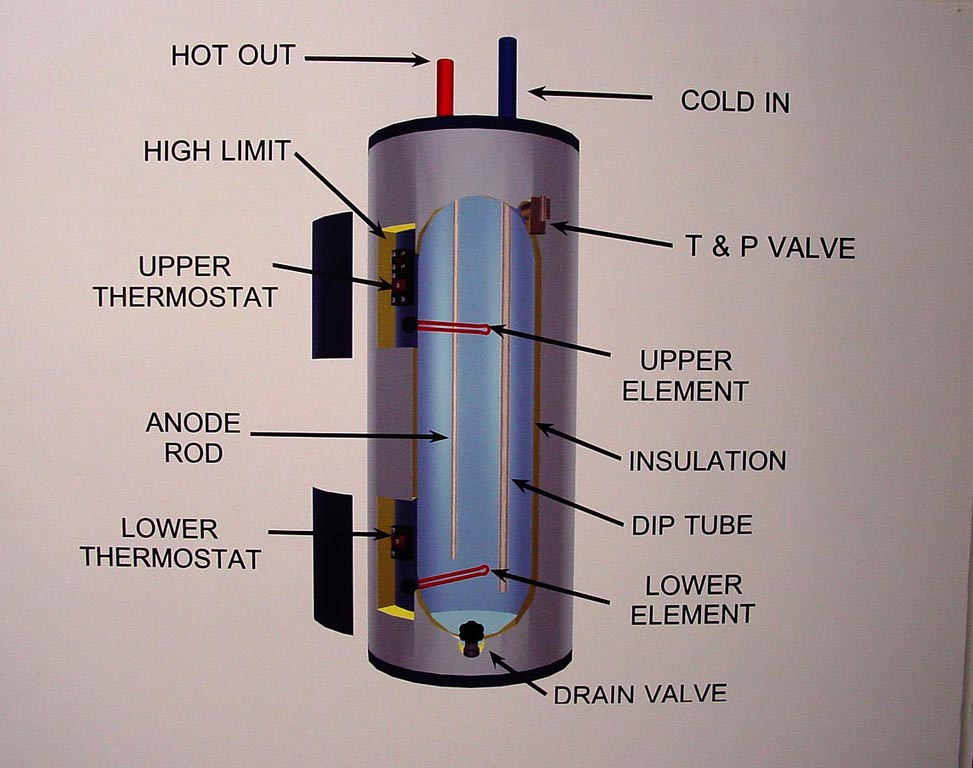 how to inspect water heater tanks course