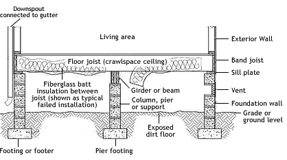 Quot Advanced Inspection Of Crawlspaces Quot Online Video Course