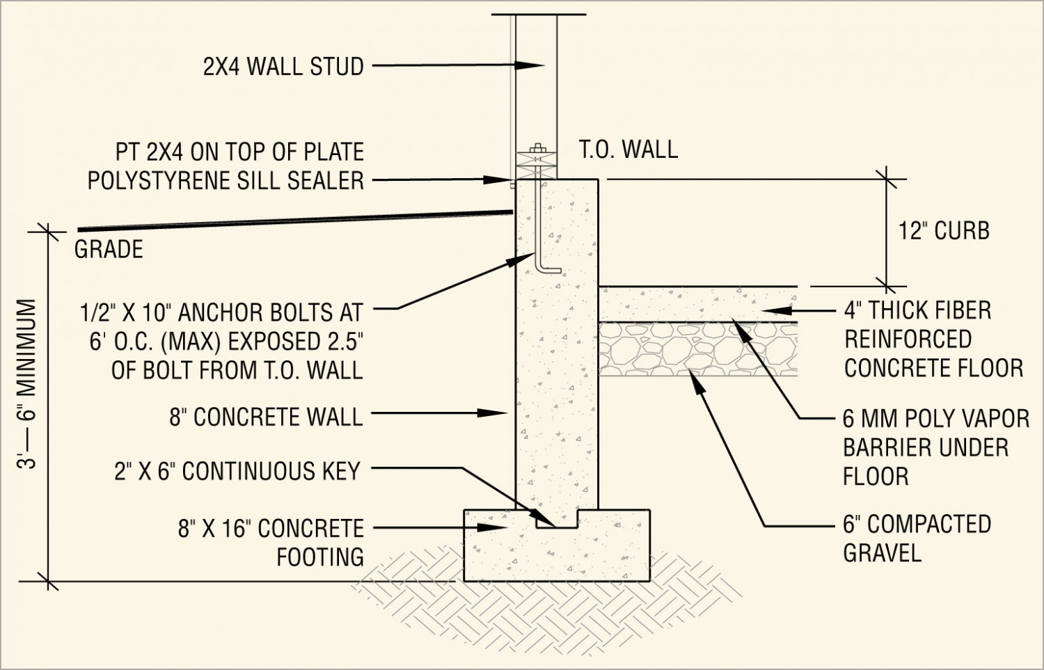 Foundation walls piers course page 203 internachi for Concrete foundation types