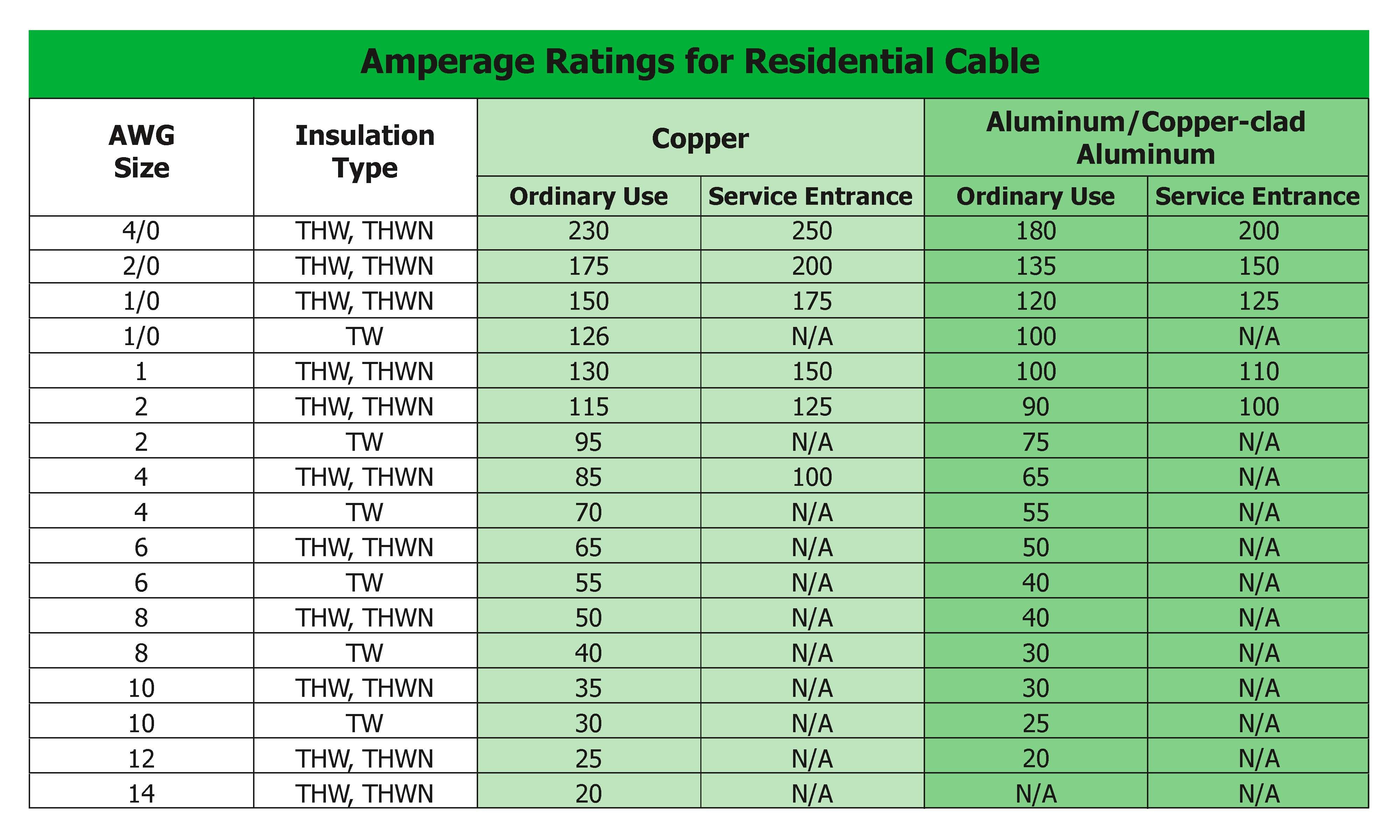 Nachi copper wire size wire center 25 standards every inspector should know course page 1218 rh nachi org copper wire size amp rating solid copper wire sizes keyboard keysfo Image collections