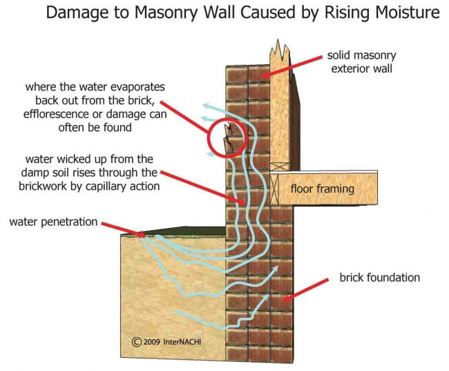 How To Inspect For Moisture Intrusion Course Page 570