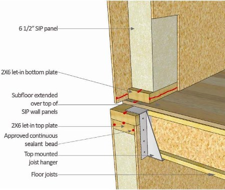 How to inspect the exterior course page 413 for Structural insulated panel home kits