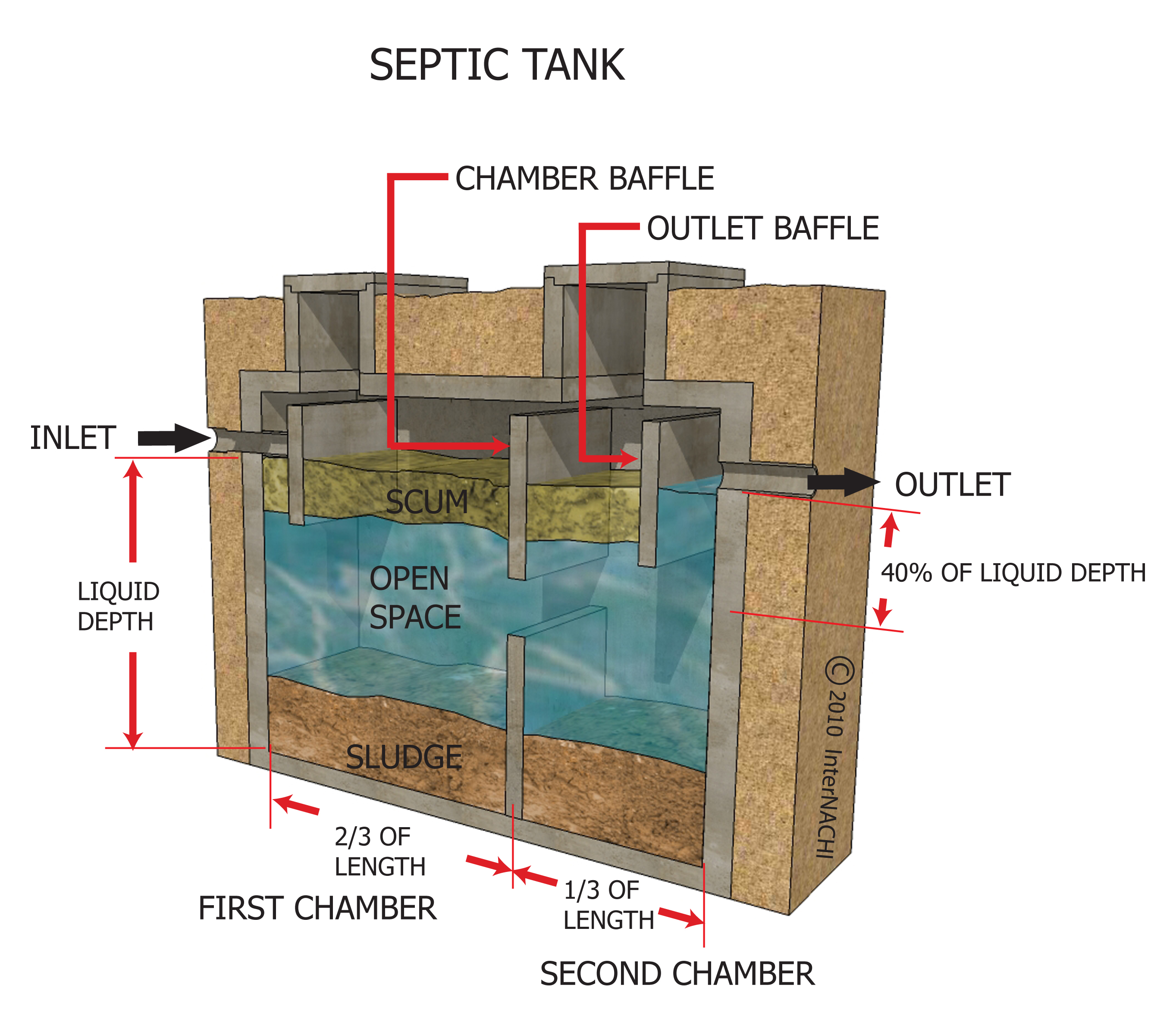How To Inspect Septic Systems Page 62 Internachi
