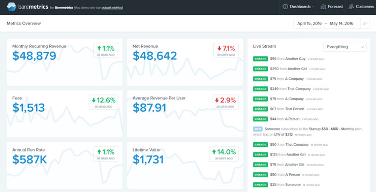 Advanced Membership Site Reporting Baremetrics Dashboard