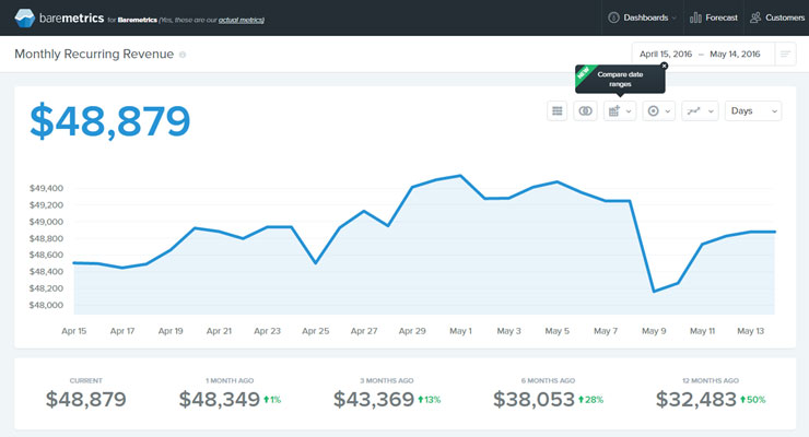 Advanced Membership Site Reporting Baremetrics MRR