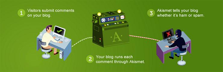 Akismet Spam Fighting Plugin