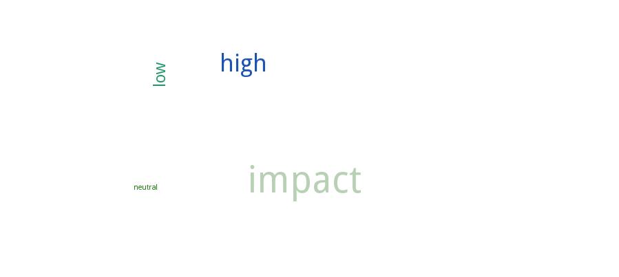 https://s3.amazonaws.com/memome/impact_society_idea_action.png