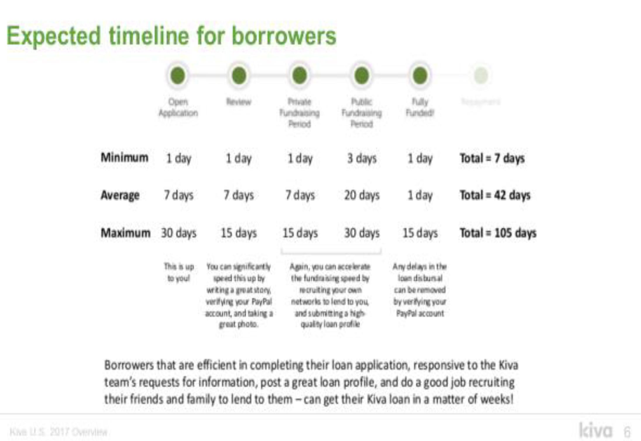 Kiva Graphic