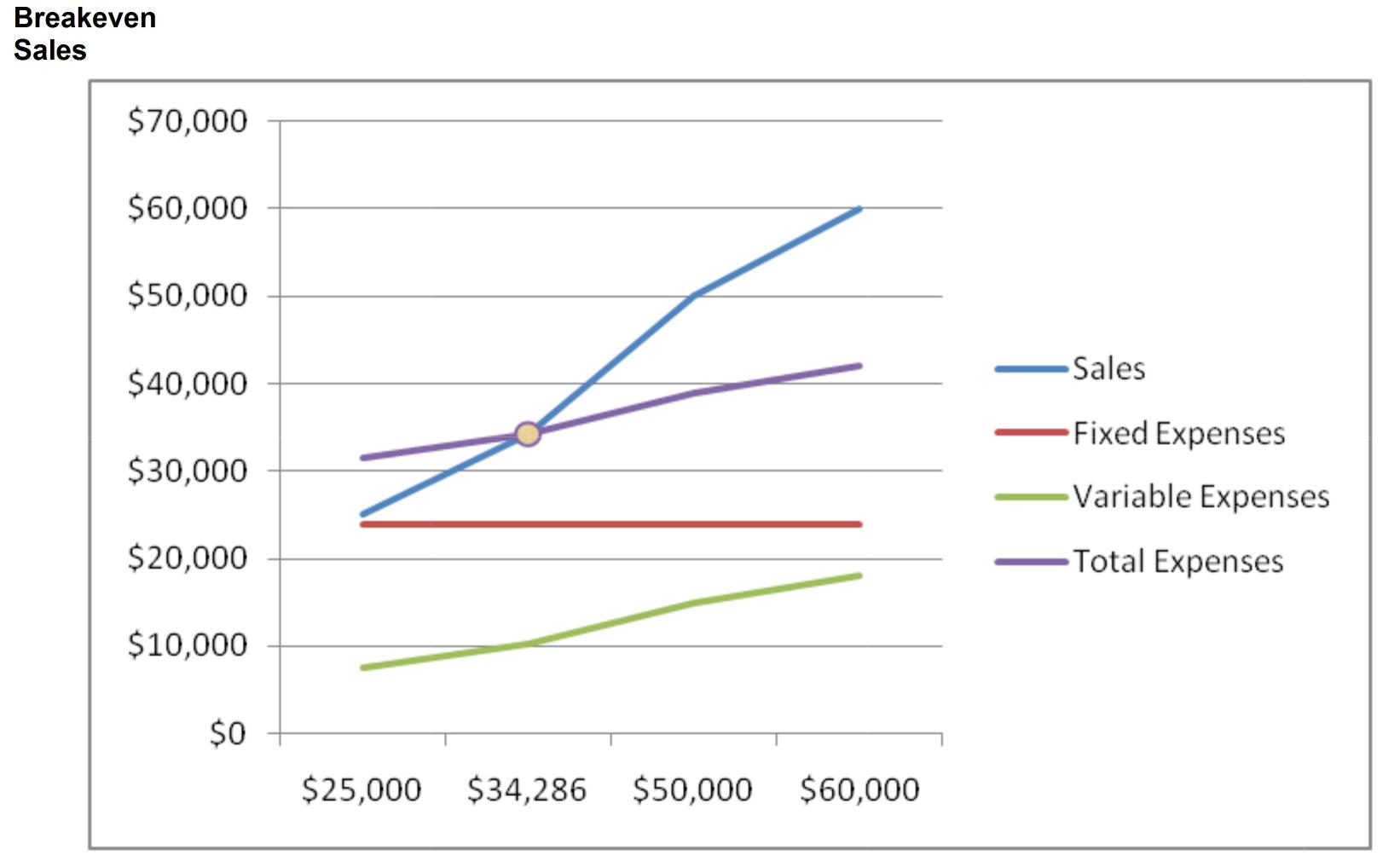 Breakeven Sales Graph