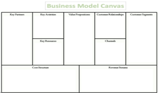 Business Model Canvas Structure