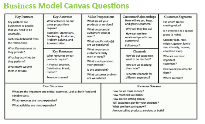 Business Model Canvas Questions