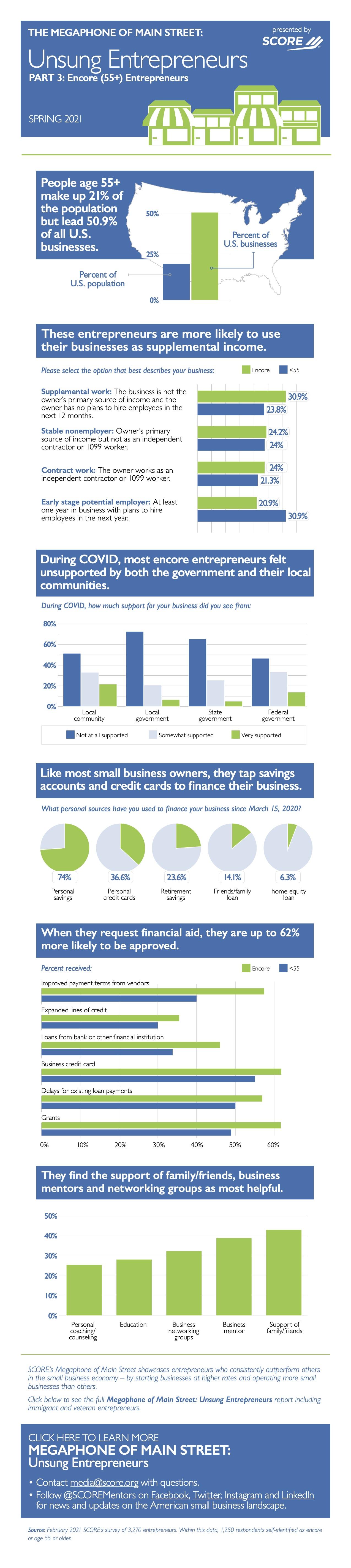 encore entrepreneur infographic