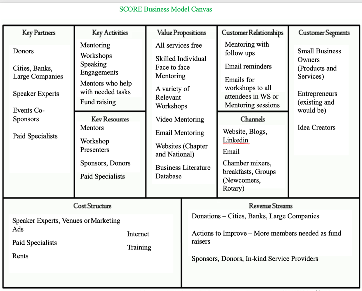 Business Model Canvas Plus Sample