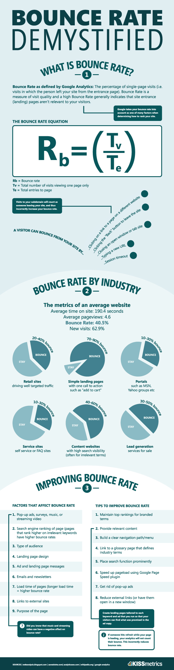 bounce rate kissmetrices infographic
