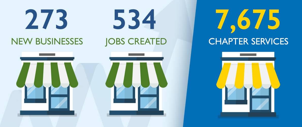 SCORE Kansas City Mentoring Statistics 2020