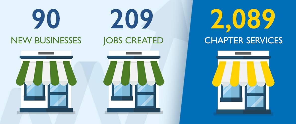 SCORE Colorado Springs Mentoring Statistics 2020