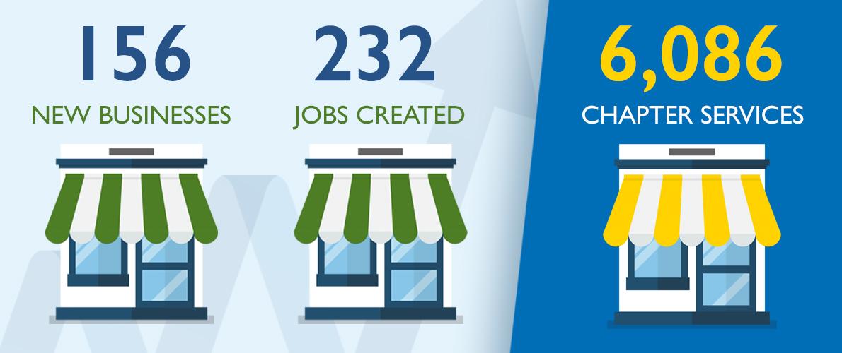 SCORE Merrimack Valley NH Mentoring Statistics 2020