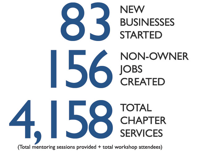 83 New Business Started, 156 Non-owner Jobs Created, and 4,158 Total Chapter Services (Total mentoring sessions provided plus total workshop attendees)