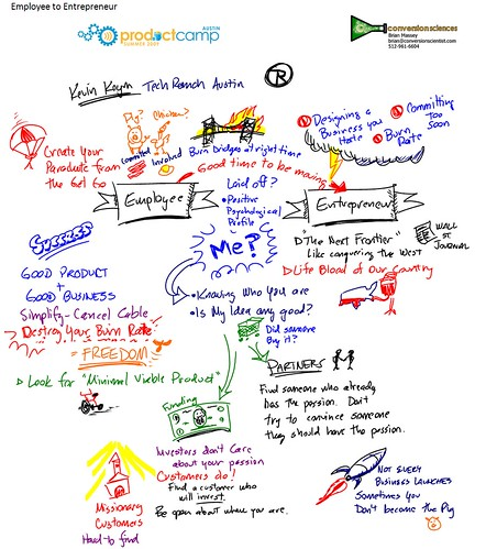 Use Mind Mapping to Generate Ideas