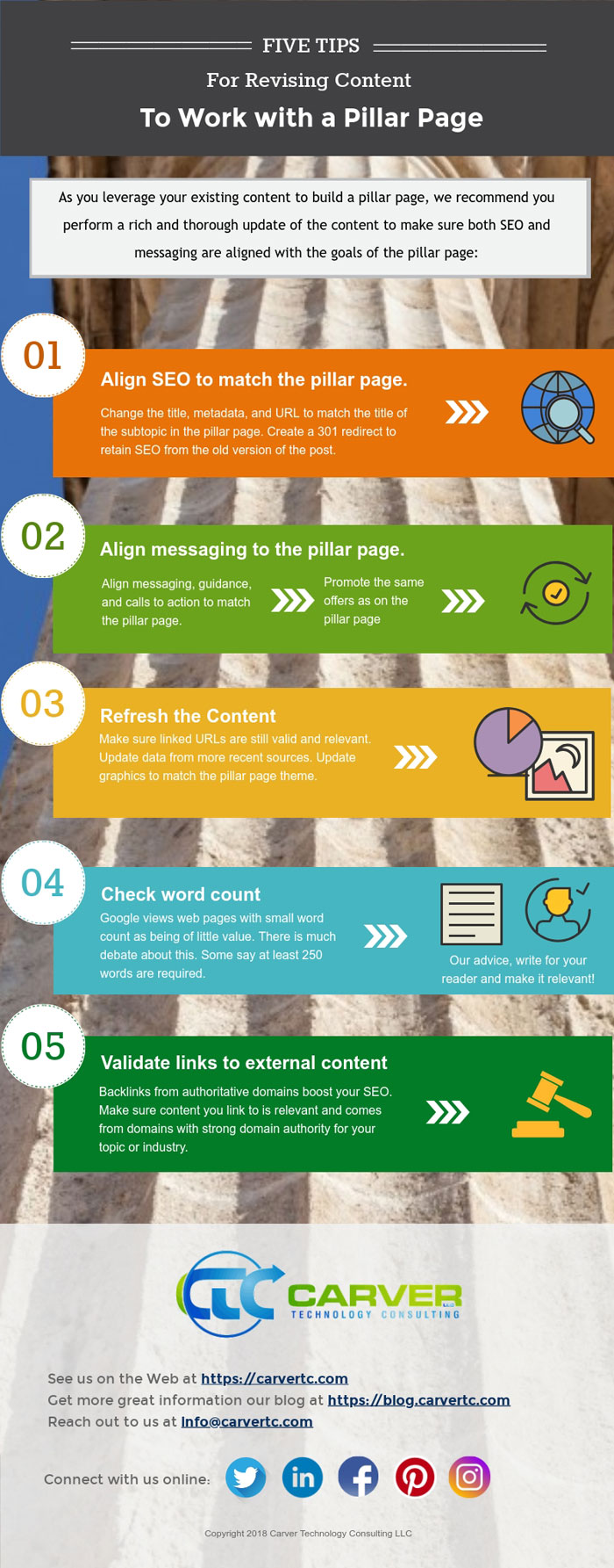 Infographic on how to organize your content for pillar pages