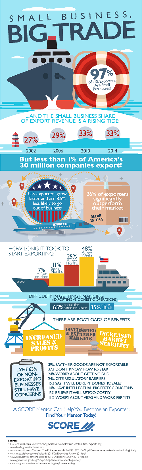 Infographic: Small Business, Big Trade