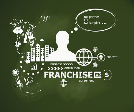 Considerations Before Purchasing a Franchise