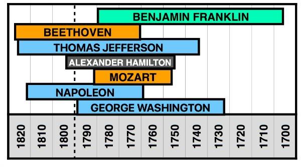 Horizontal History