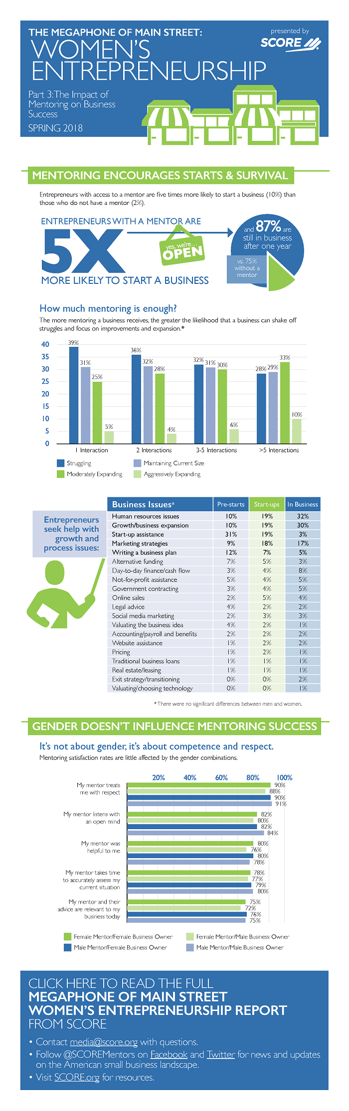 The Megaphone of Main Street: Women's Entrepreneurship, Infographic #3: The Impact of Mentoring on Business Success