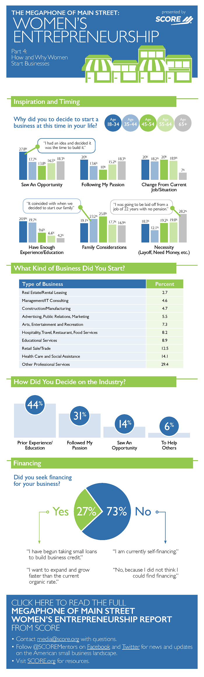The Megaphone of Main Street: Women's Entrepreneurship, Infographic #4: How and Why Women Start Businesses