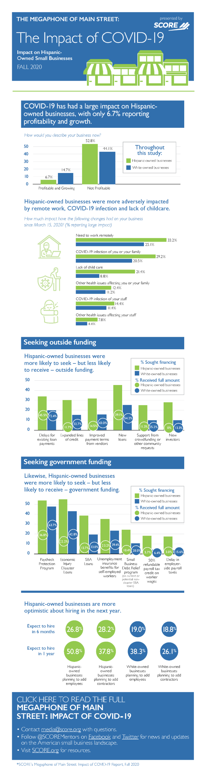 The Megaphone Of Main Street: The Impact of Covid-19, Infographic #1 - Impact on Hispanic-owned Small Businesses