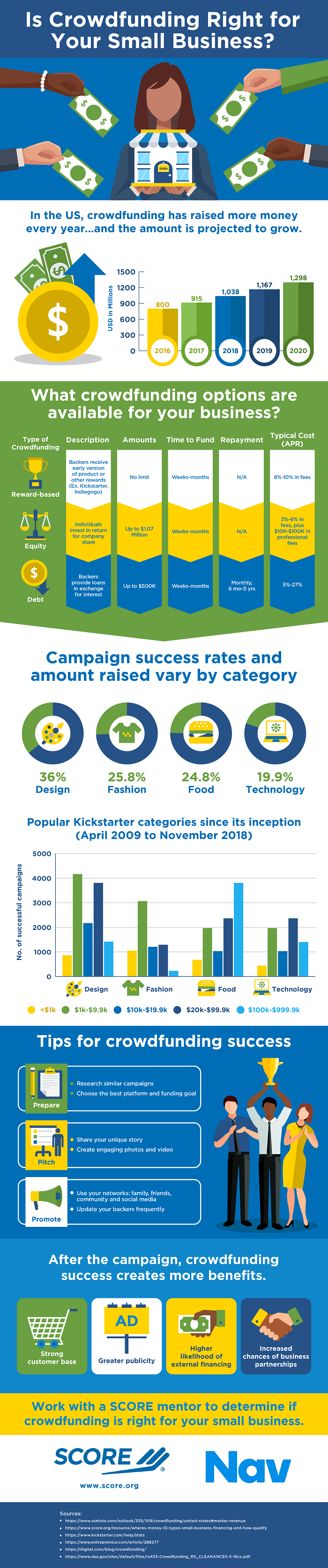 Infographic: Is Crowdfunding Right for Your Small Business?