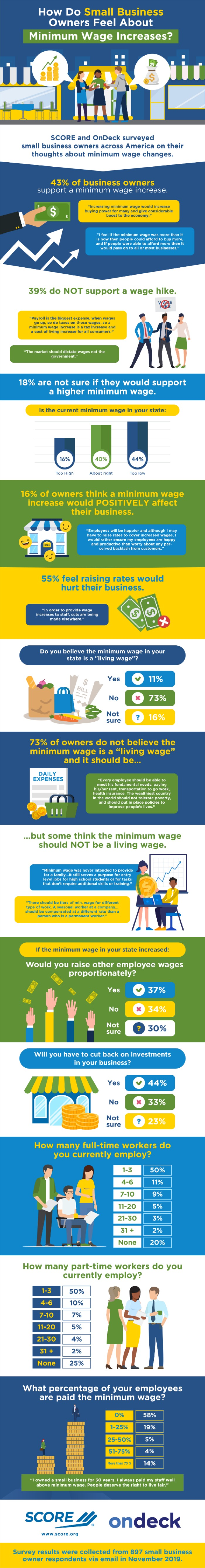Infographic: How Do Small Business Owners Feel About Minimum Wage Increases?