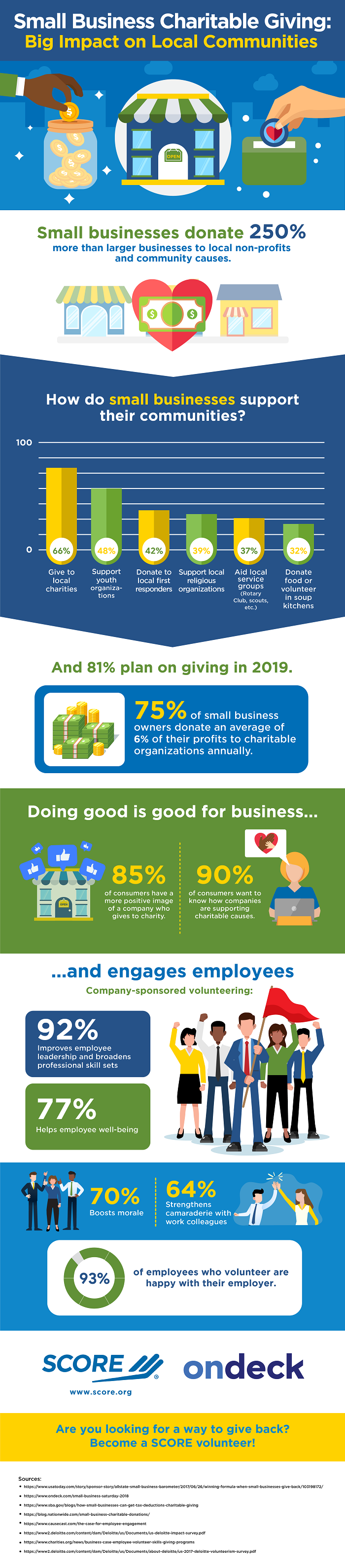 Infographic: Small Business Charitable Giving - Big Impact on Local Communities