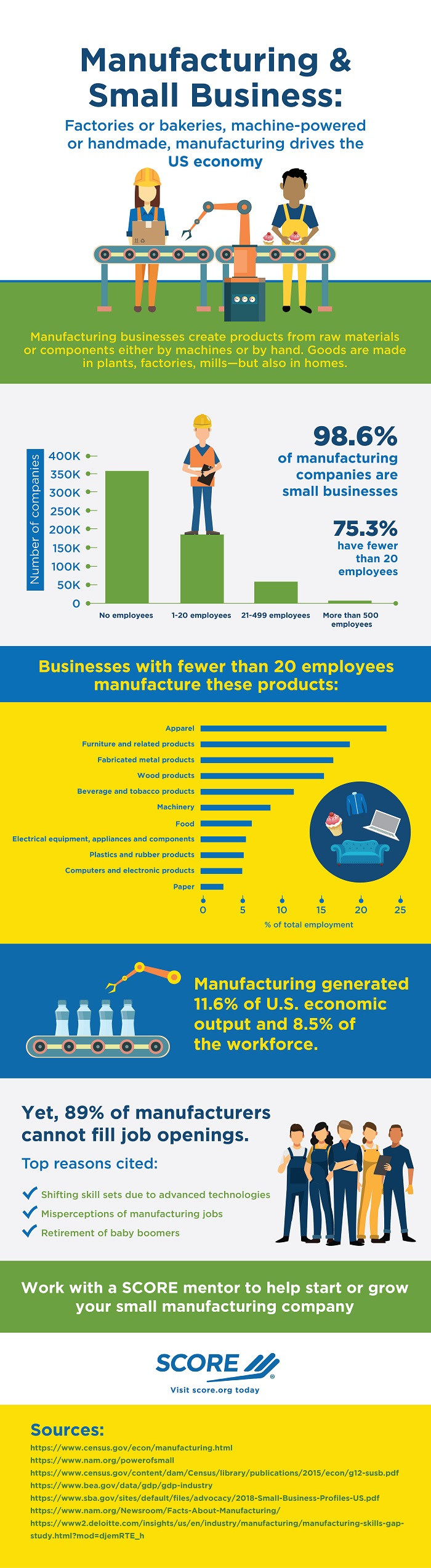 Infographic: Manufacturing & Small Business