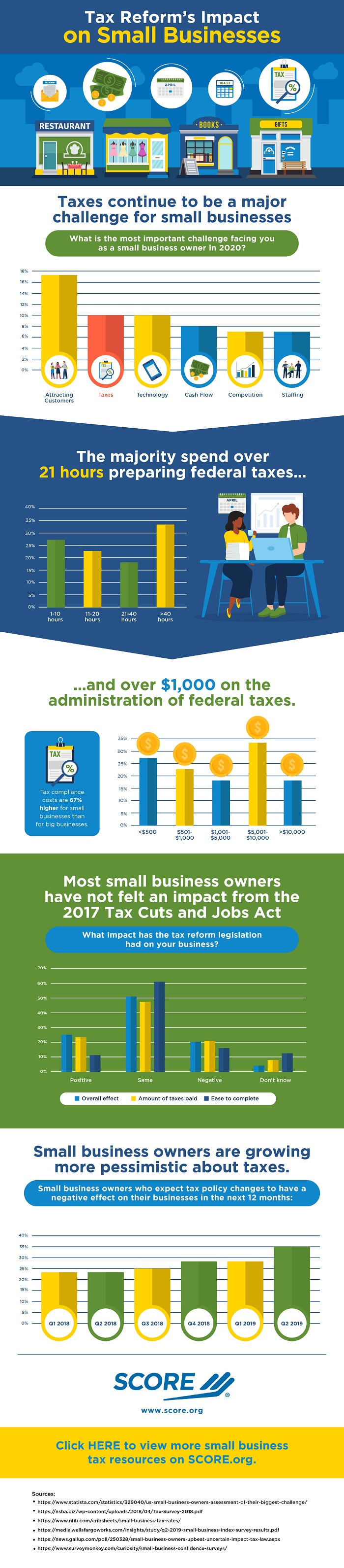Infographic: Tax Reform's Impact on Small Businesses