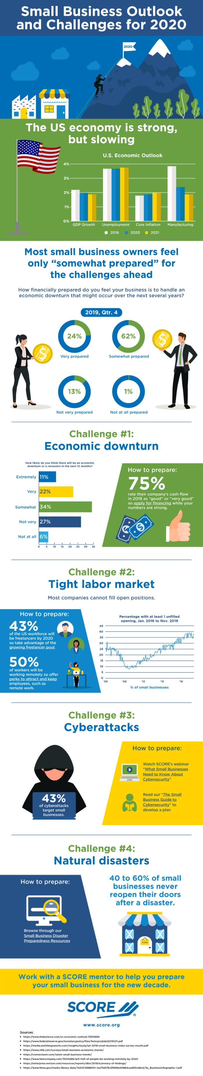Infographic: Small Business Outlook and Challenges for 2020