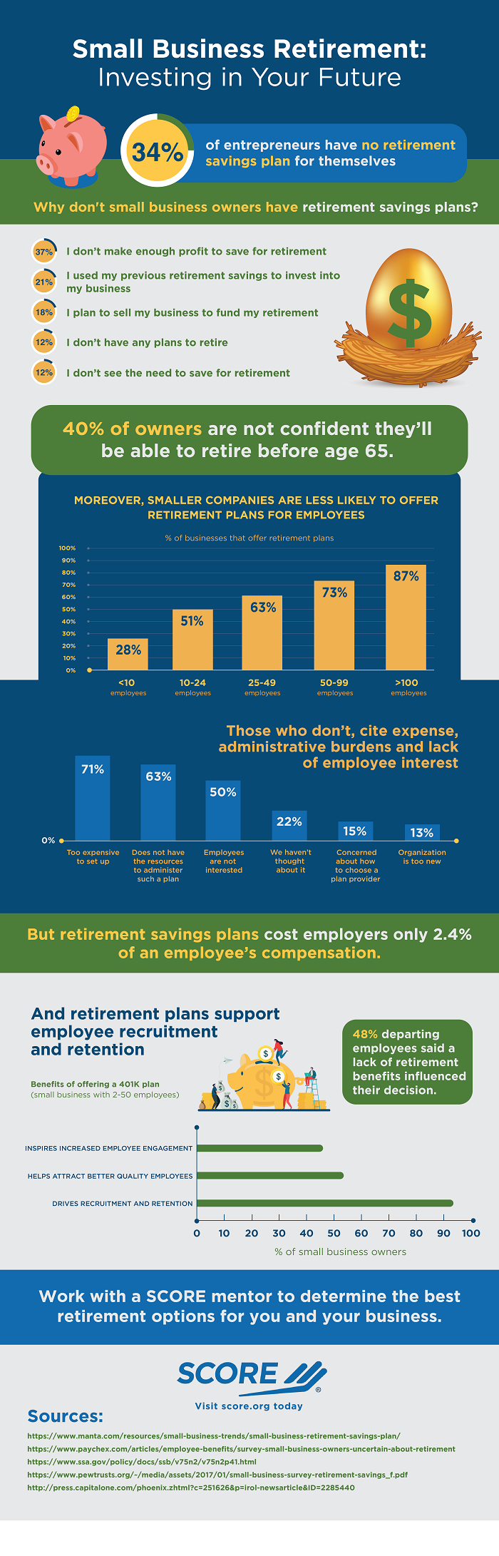 Infographic: Small Business Retirement - Investing in Your Future